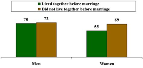 Thesis issues considered before marriage world